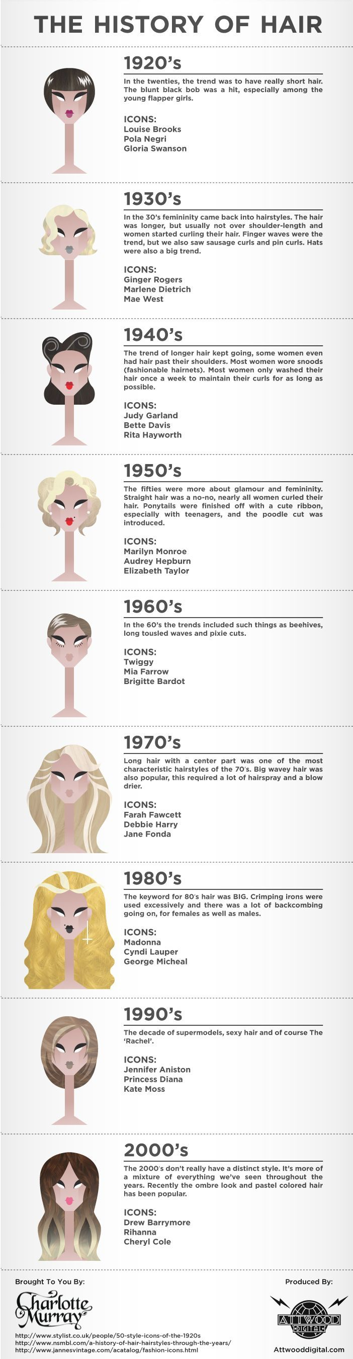Far out and rad evolution of women's hairstyles from the 1920's until now. [via:...