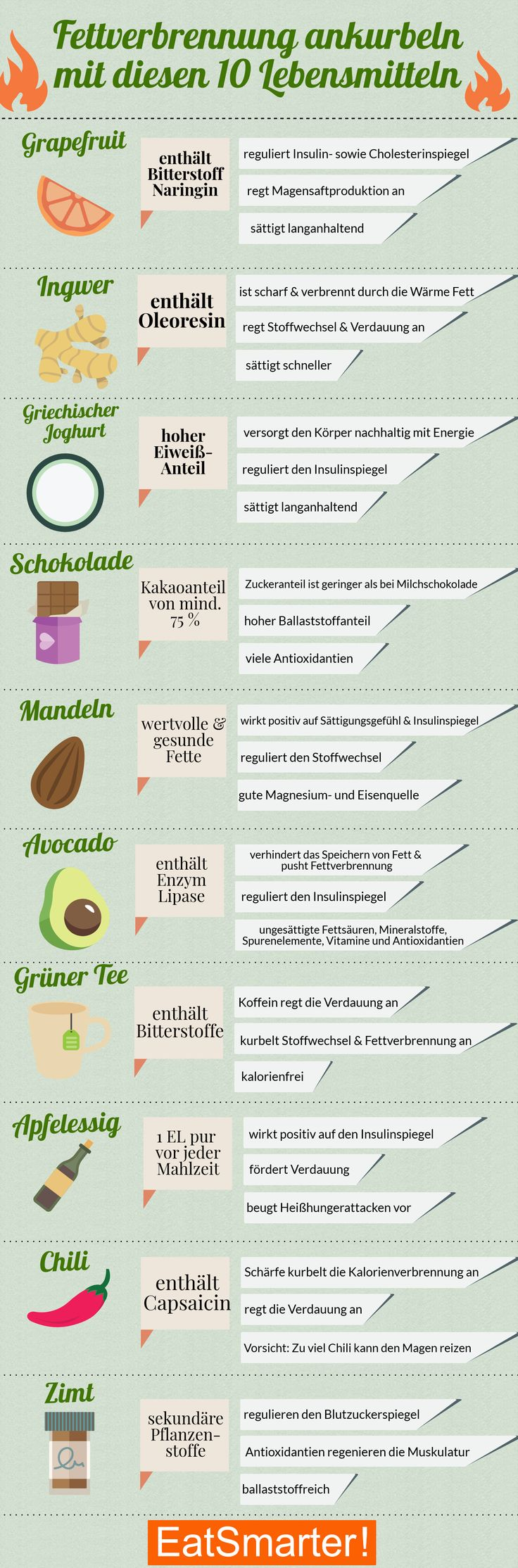 Boost fat burning: With these 10 foods | eatsmarter.de #fatverb ...